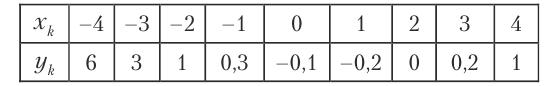 Теория вероятностей - примеры с решением заданий и выполнением задач